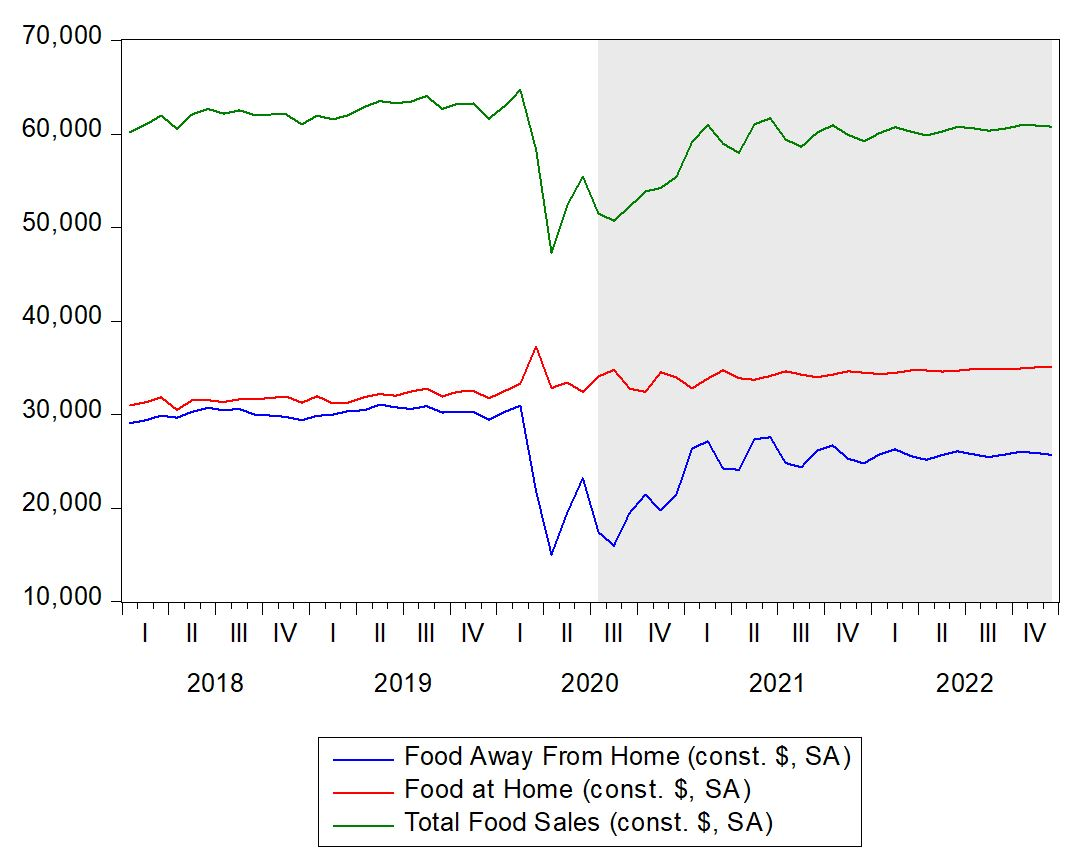 Graph showing that the two categories of food away from home and total food sales declined but food at home increased because of COVID-19.