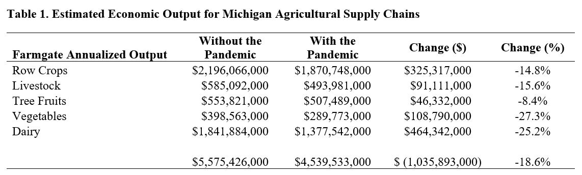 Table shows the loss of economic output for MIchigan agricultural supply chains of row crops, livestock, tree fruit, vegetables and dairy.