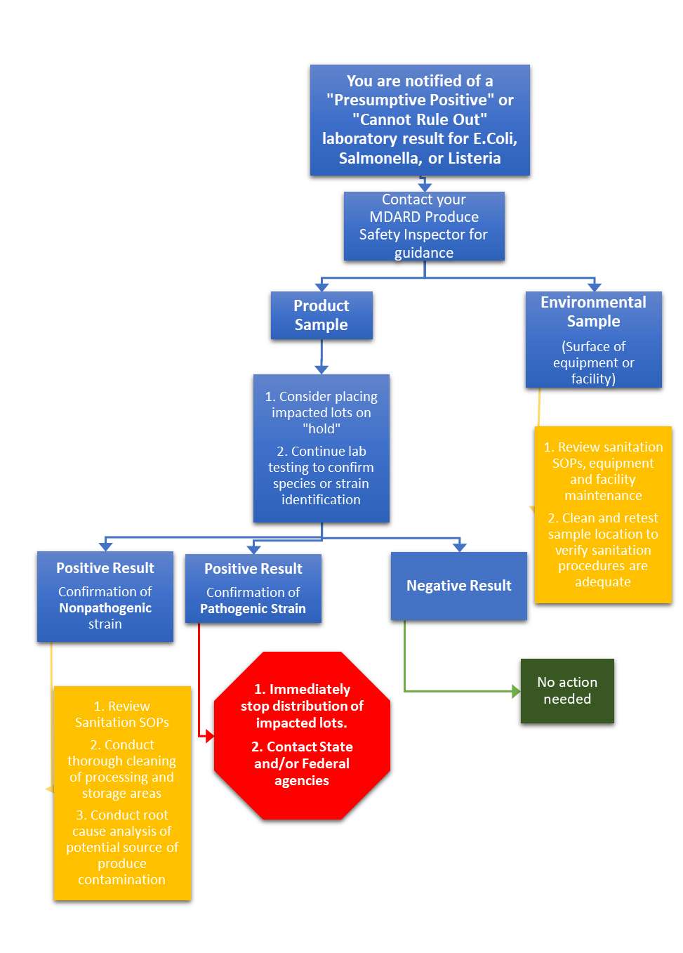 Environmental Sample Flowchart