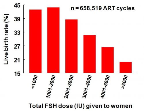 chart of live birth rate versus total FSH dose
