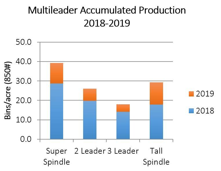 Multileader apple graph