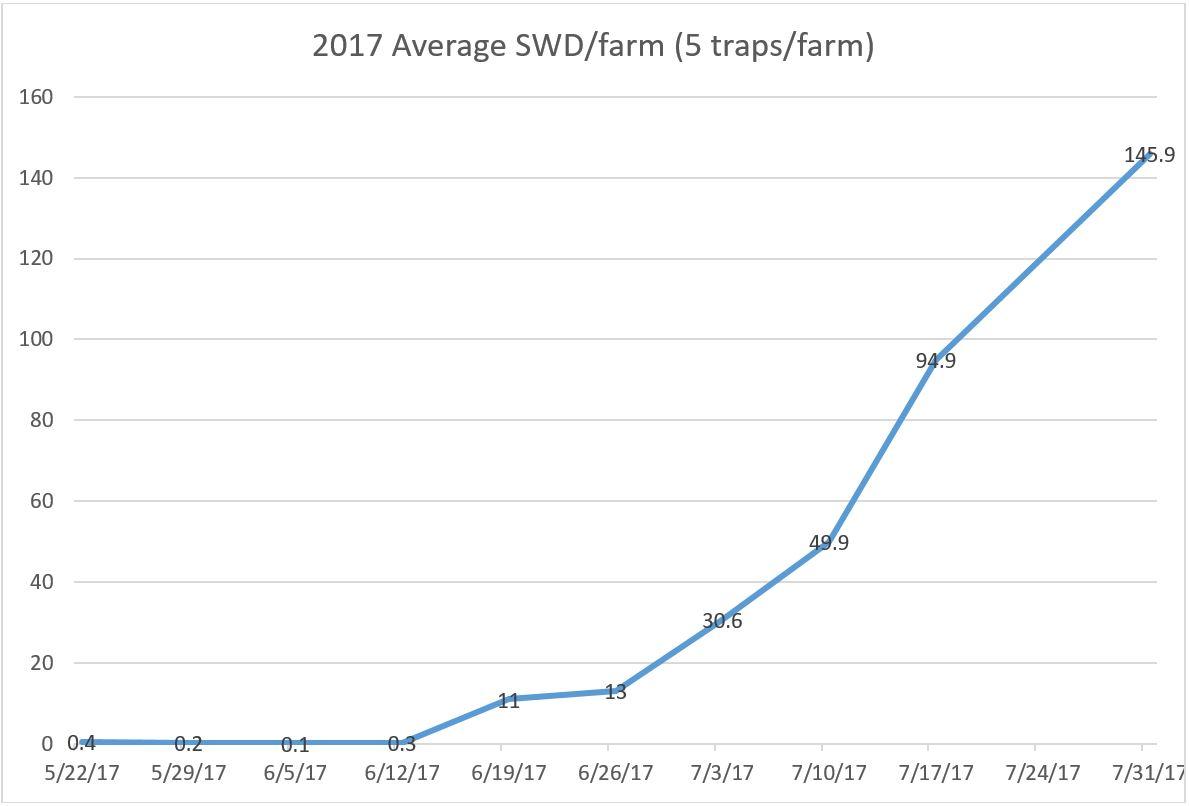 SWD graph