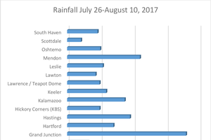 Rainfall amounts for southwest Michigan July 26 – Aug. 10, 2017.