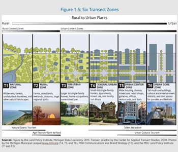 This figure from the Placemaking Guidebook shows the six transect zones.