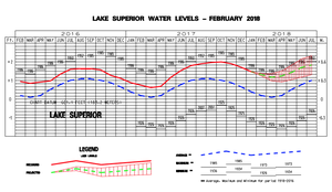 Lake Superior water levels nearing monthly record highs