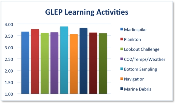 Chaperones were asked to rate each on-board learning activity on a 1 (poor) to 4 (excellent) scale. The results? Activities received ratings ranging from 3.6 to 3.8.