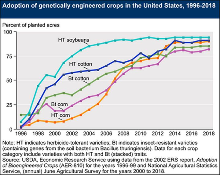 Figure 1. Increase in adoption of genetically engineered crops in the U.S. Source: USDA Economic Research Service.