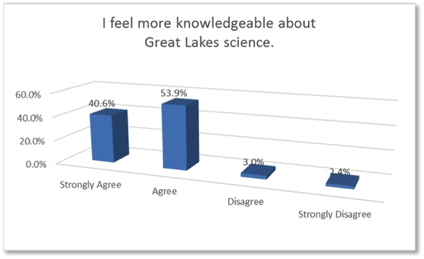 2016 GLEP student evaluation results. Image: Michigan Sea Grant Extension