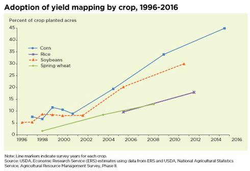 Adoption rates of yield mapping by crop from 1996 to 2016.