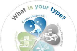 This four-leaf clover graphic shows the four types of placemaking icons: Standard, Tactical, Creative and Strategic Placemaking