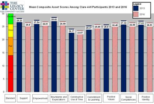 Mean composite asset scores among Clare County 4-H participants in 2013 and 2016.