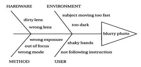 basic fishbone diagram demonstrating the cause and effect of blurry photos
