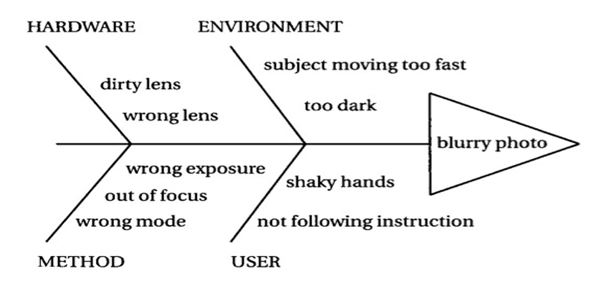 can a fishbone diagram help your group? msu extension Ishikawa Diagram Compromisation Password basic fishbone diagram demonstrating the cause and effect of blurry photos