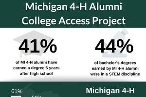 Michigan 4-H alum enroll in college at higher rate than their peers