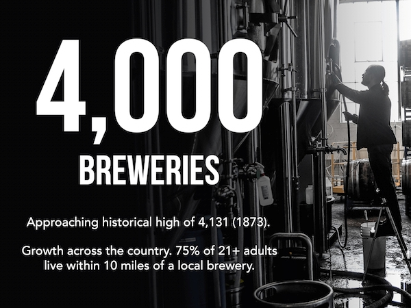 The number of breweries in the U.S. recently passed 4,000, and has likely already surpassed the all time record of 4131 in 1873.