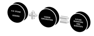 Infuse career exploration into STEAM programming