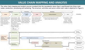 NAPAS: Malawi Value Chain Studies at the World Banks' ICABR Conference in DC