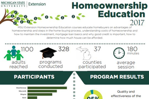 cover of homeownership education impact report