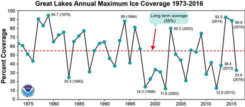 This graph shows maximum cover from 1973-2016 as recorded at NOAA's Great Lakes Environmental Research Lab where they have been monitoring ice cover since the early 1970s. Image: GLERL