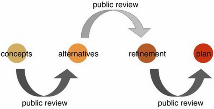 This image shows the three feedback loops used in a charrette. It starts with a Concept, moves to Public Review, moves to Alternatives, then to a second Public Review, onto Refinement, and a third Public Review, ending in a Plan.