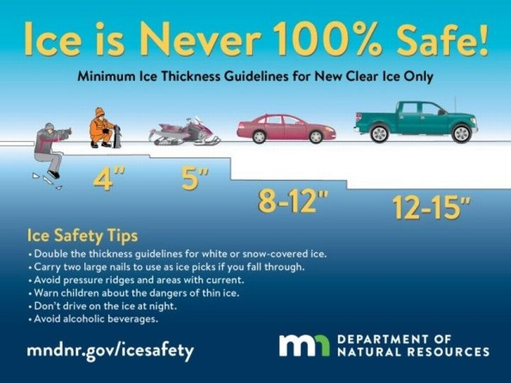 The Minnesota DNR's ice safety guidelines.