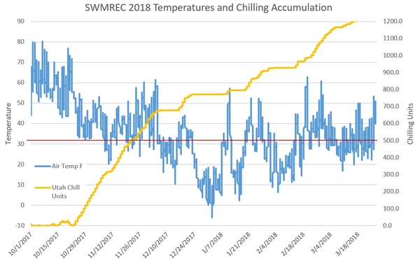 Winter temperatures and chill unit accumulation at the Southwest Michigan Research and Extension Center near Benton Harbor, Michigan. Note the coldest temperatures were just before New Year's Day.