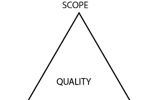 A triangle referencing the different points in the article such as cost, scope and time.
