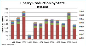 John Hoehn is studying ways to sustain the marketability of tart cherries.