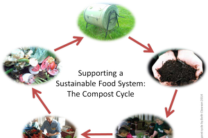 Garbage to Garden: Mid-scale composting offered as a webinar