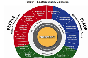 Categories of across-the-board various strategies for Michigan to be competitive in the new economy. | Results of a Land Policy Institute Prosperity Initiative for Michigan