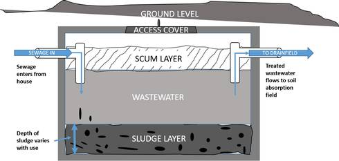 This diagram shows the basic construction and operation of a single cell septic tank.