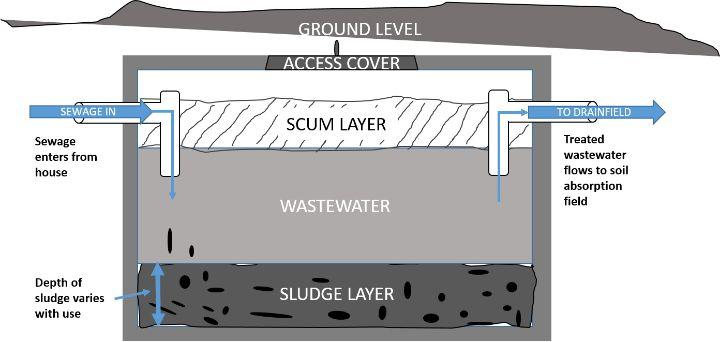 Septic Tank Diagram | Wiring Diagram on
