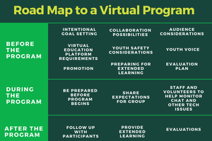 Roadmap to a Virtual Program provides framework when planning virtual education