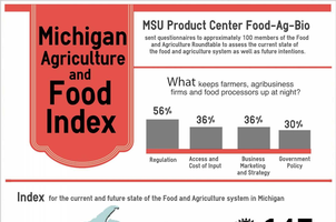 Michigan Ag and Food Index