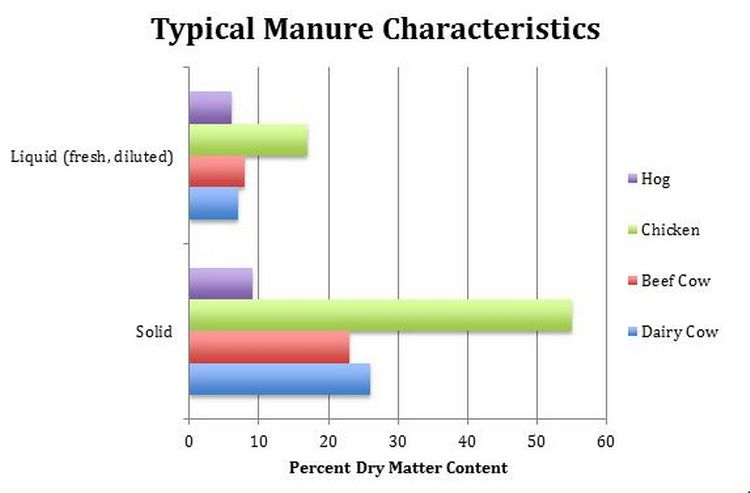 Source: Building Soils for Better Crops, Sustainable Soil Management third edition. SARE Handbook 10, 2009 | Michigan State University Extension