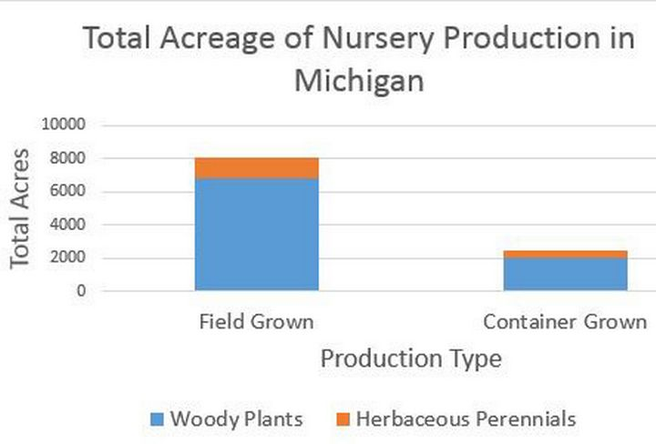 Figure 1. Total field and container production of woody plants and herbaceous perennials.