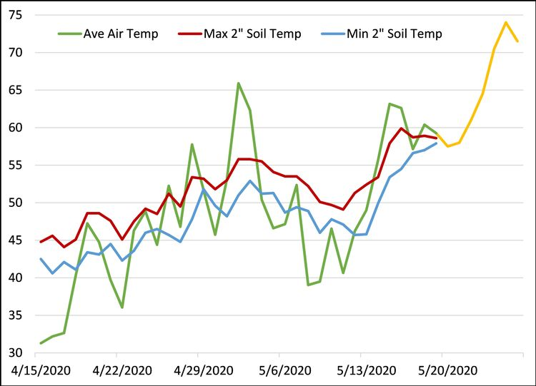 soil temperatures and average air temperatures