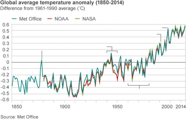 Research presented in this graph and referenced in the article indicates 14 of the 15 warmest years on record have all occurred in the 21st century. Photo credit: Met Office