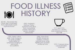 History of food safety in the U S  – part 1 - MSU Extension