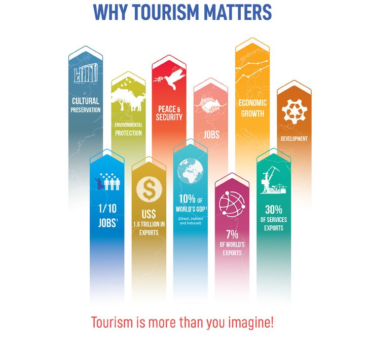 Info-graphic UNWTO 2018 Annual Tourism Report.