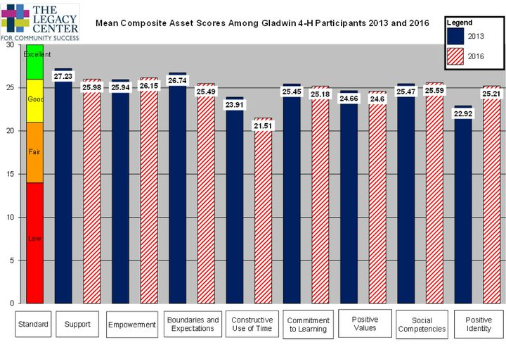 Mean composite asset scores among Gladwin County 4-H participants in 2013 and 2016.