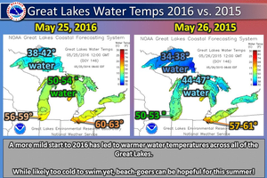 Water levels and surface temperatures up for Lakes Michigan/Huron in 2016
