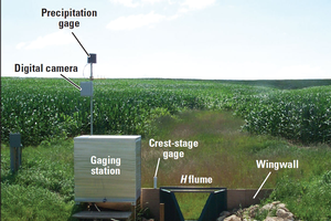 Better nutrient management with edge-of-field monitoring