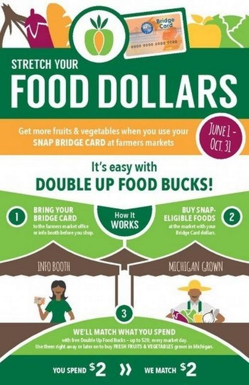 Double Up Food Bucks how it works. Photo credit: Double Up Food Bucks
