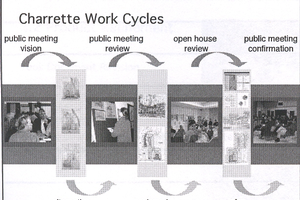 Charrette feedback loops used in the 101 Certificate Training materials from the National Charrette Institute.