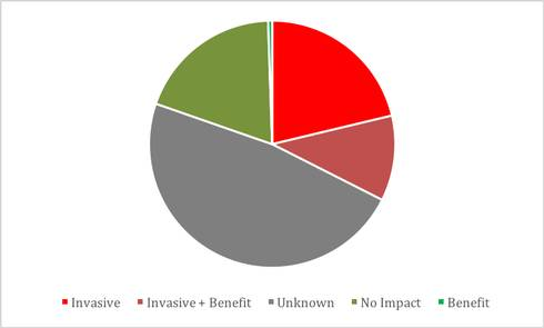 Graphic shows pie chart with percentage of species classified by impact. About one-third of the established nonindigenous species have caused proven harm, one-third show no evidence of harm despite extensive study of their interactions with native species, and the remaining third have not been studied enough to really be certain.