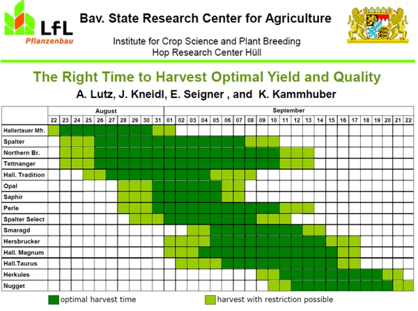Figure 1. Optimal harvest time and harvest window varies by cultivar.