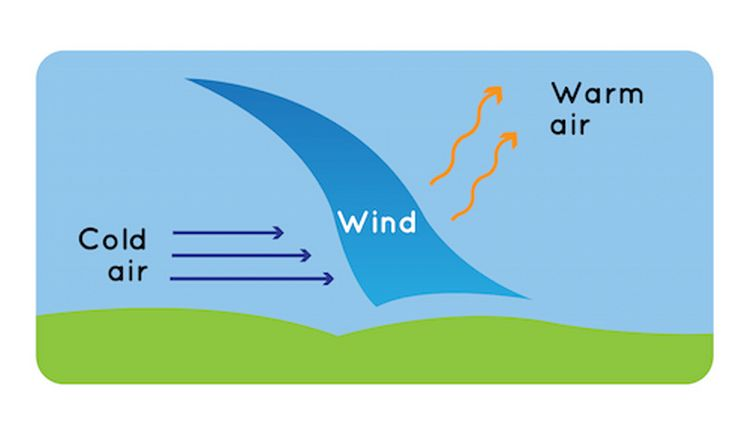 Wind graphic