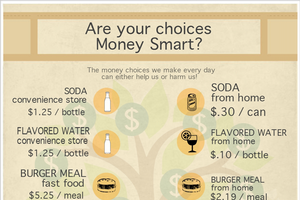 Money Smart Week: Are you making smart choices?