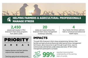 Helping Farmers & Agricultural Professionals Manage Stress